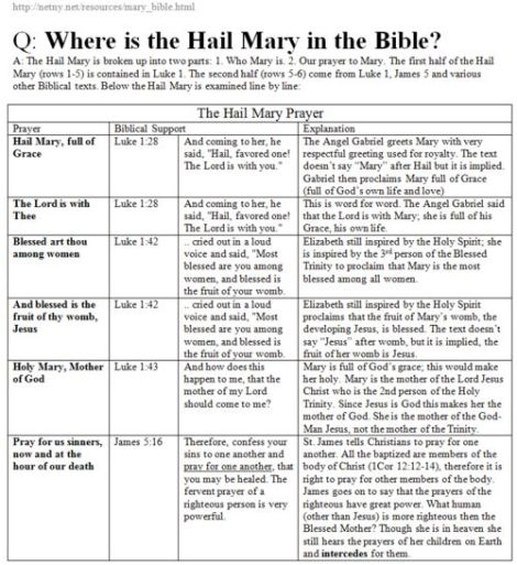 Hail Mary in Scripture